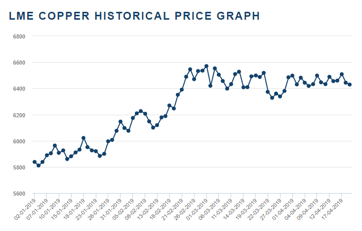 Chart showing Copper on LME
